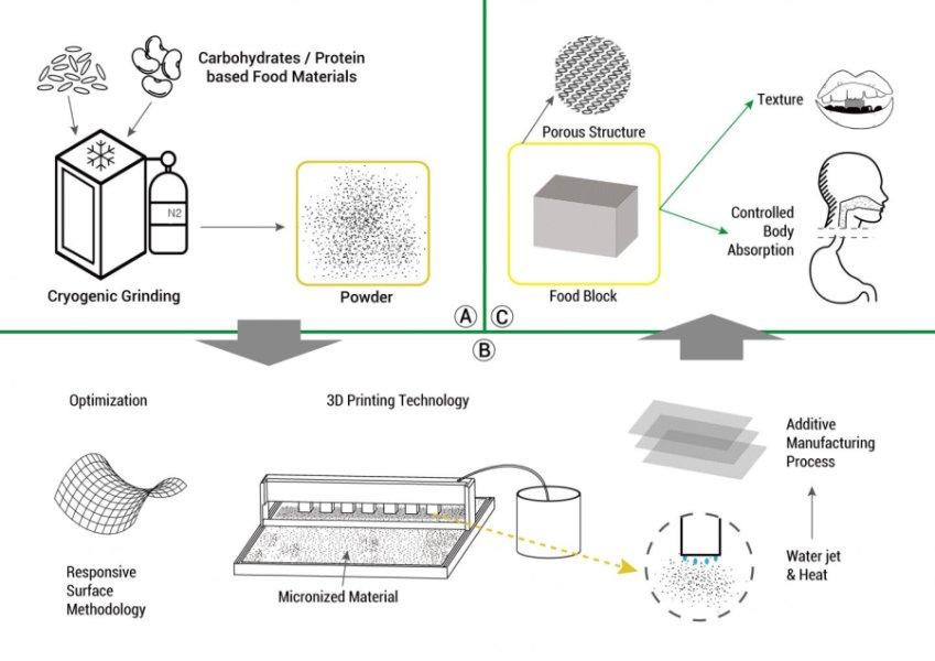 3D printing food, presentation by Jin-Kyu Rhee, associate professor at Ewha Womans University in South Korea