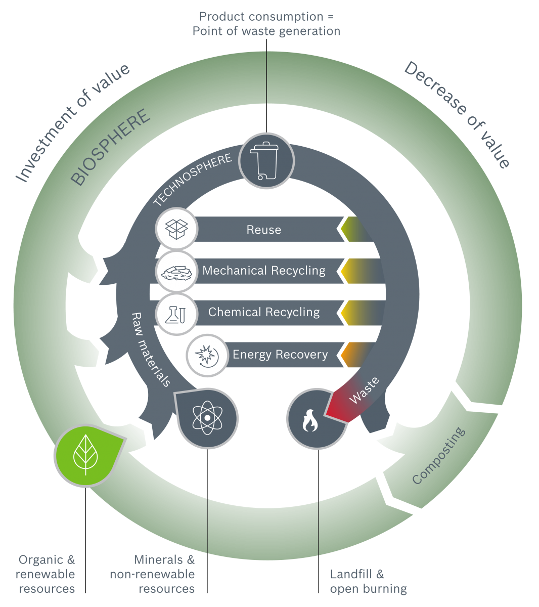 "The ""Circular Economy"" concept is a trailblazer on the road to sustainable packaging. This approach aims to close energy and material cycles through the efficient use of resources, recycling and waste reduction. (Source: Syntegon)"